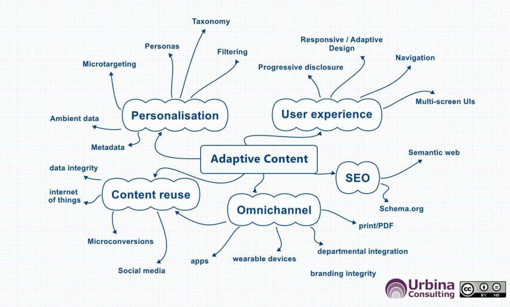 adaptive content modelling mindmap