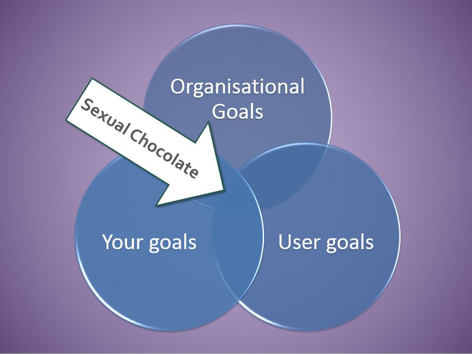 A Content Strategy good for your career is the nexus of Organisational, Personal and User Goals