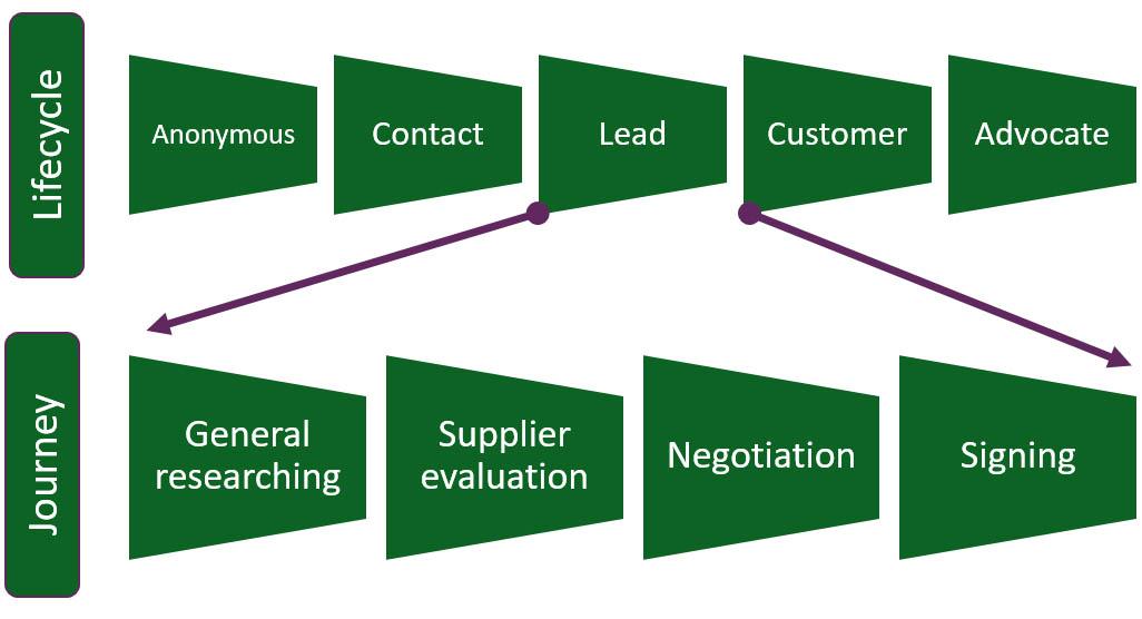 Customer Journey Mapping Workshop Urbina Consulting - Customer journey mapping workshop